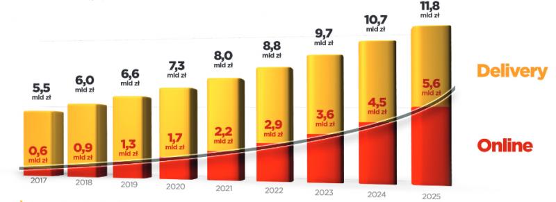 Zamawianie jedzenia online najszybciej rosnącą kategorią polskiego e-commerce